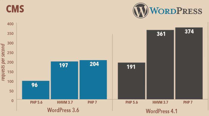 porównanie szybkości wordpress na php 7 oraz php 5.6